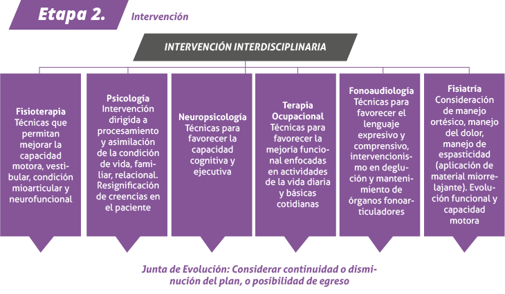 En los casos que se requiera valoración cognitiva, esta es realizada por Neuropsicología, lo cual incluye una sesión de consulta y tres sesiones de aplicación de pruebas. Al establecer el Plan de Rehabilitación se define la distribución de horas de intervención por cada una de las áreas terapéuticas de acuerdo a los objetivos definidos.